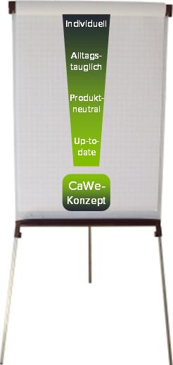 Flipchart CaWe-Konzept