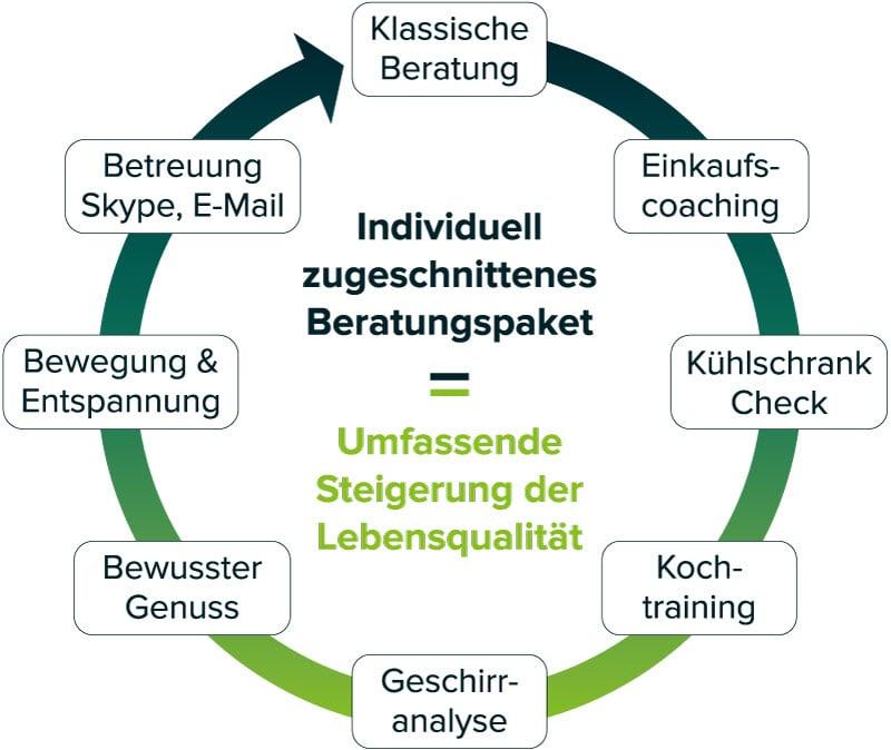Ernährungskreislauf